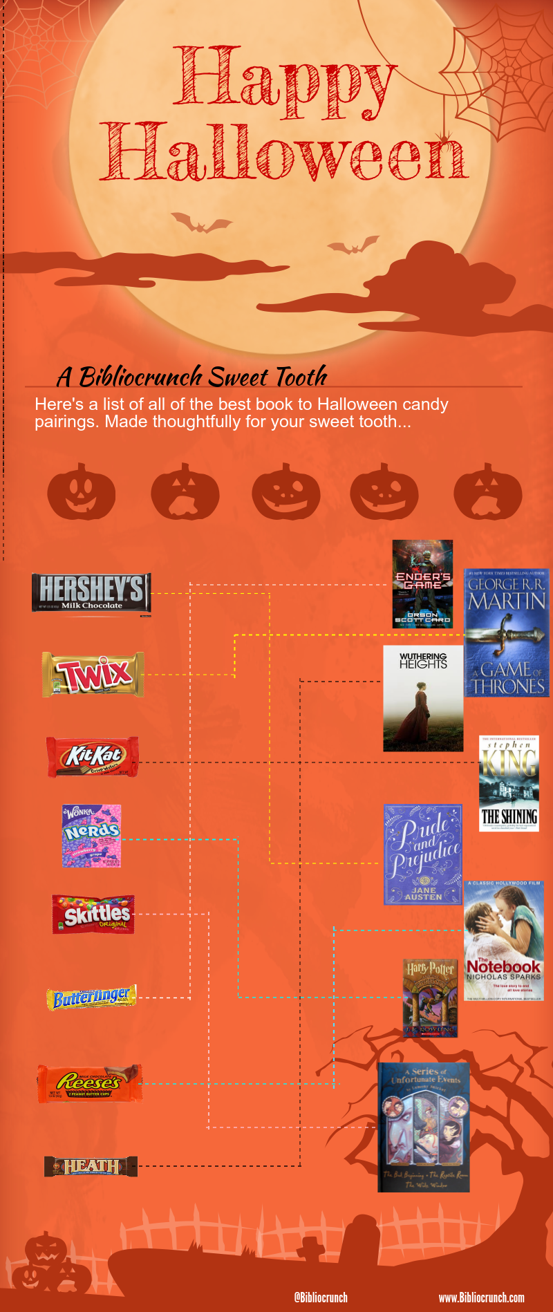 Halloween Candy to Books pairing