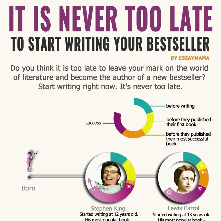 essay writing never too late to start writingV4